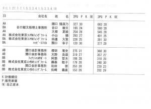 17年9月MGの結果です。4期目はB卓になってしまいました。残念。(櫻田)